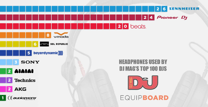 dj-mag-top-100-djs-best-dj-headphones680